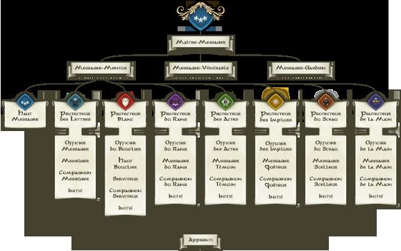 Organisation hi�rarchique de la Guilde des Messagers.